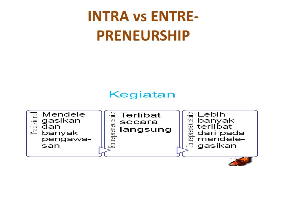 INTRA vs ENTRE-PRENEURSHIP
