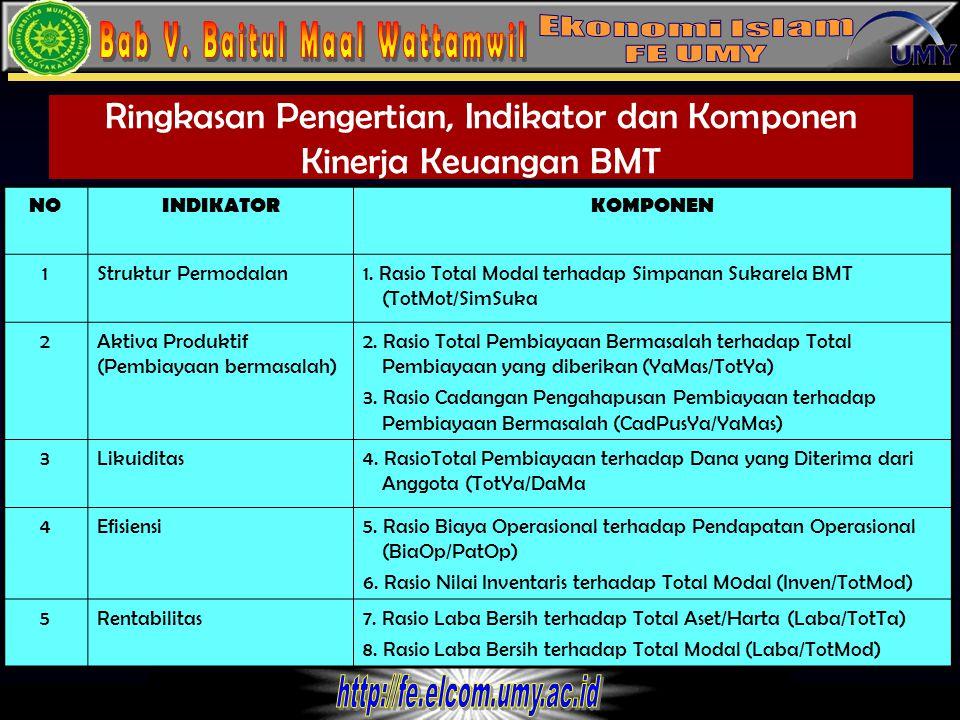Ringkasan Pengertian, Indikator dan Komponen Kinerja Keuangan BMT