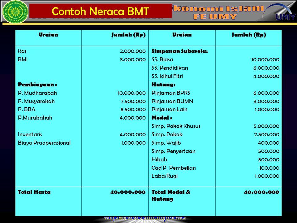 Contoh Neraca BMT Uraian Jumlah (Rp) Kas BMI Pembiayaan :