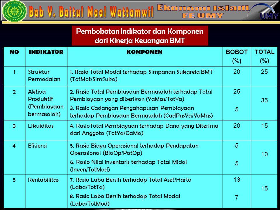 Pembobotan Indikator dan Komponen dari Kinerja Keuangan BMT
