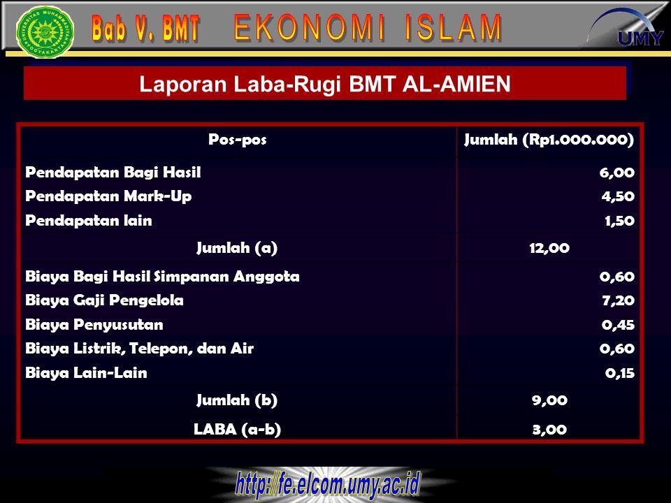 Laporan Laba-Rugi BMT AL-AMIEN