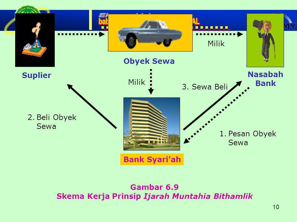 Skema Kerja Prinsip Ijarah Muntahia Bithamlik