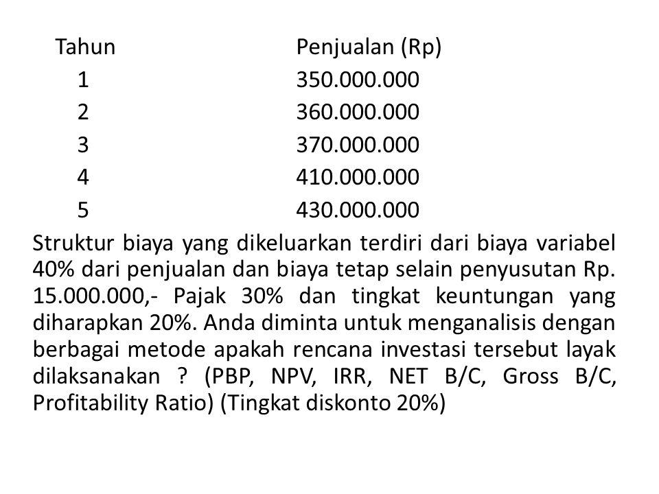 Tahun Penjualan (Rp) 1 350.000.000. 2 360.000.000. 3 370.000.000. 4 410.000.000.