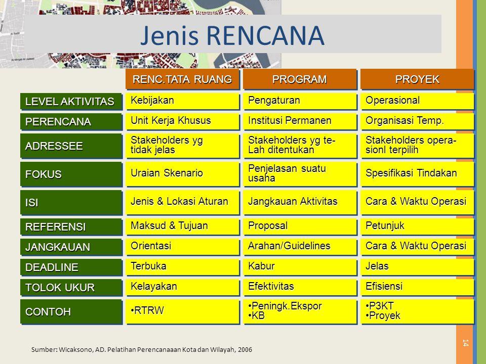 Jenis RENCANA RENC.TATA RUANG PROGRAM PROYEK LEVEL AKTIVITAS PERENCANA