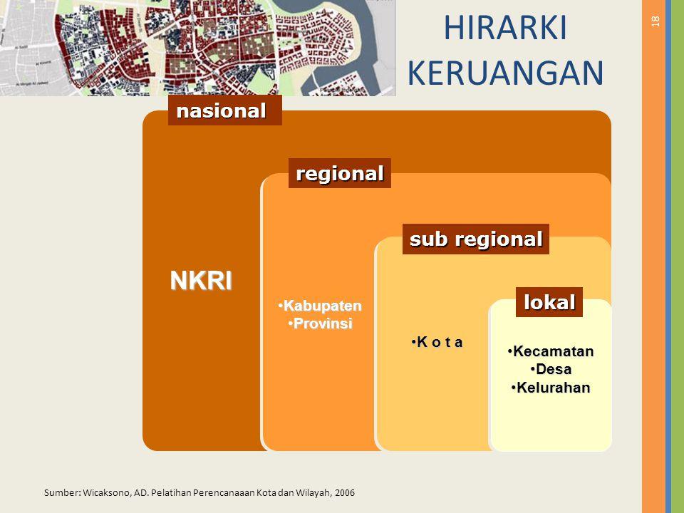 HIRARKI KERUANGAN NKRI nasional regional sub regional lokal Kabupaten