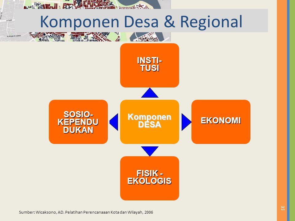 Komponen Desa & Regional