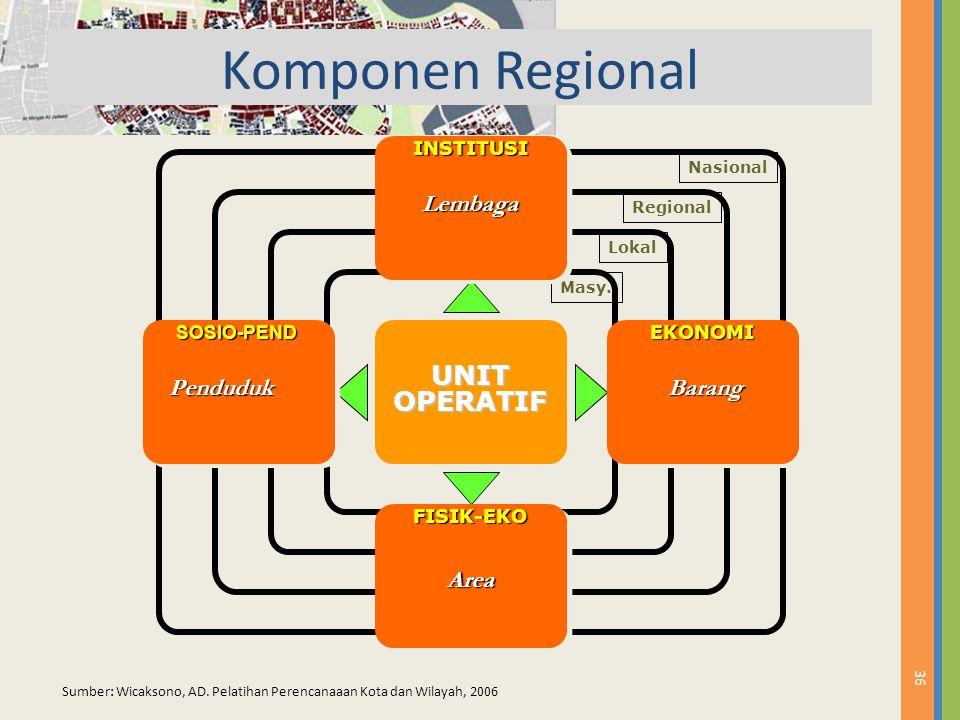 Komponen Regional UNIT OPERATIF Lembaga Penduduk Barang Area INSTITUSI