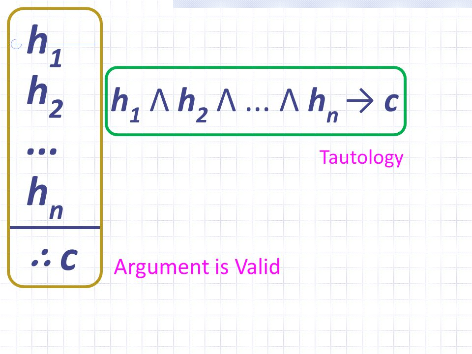 h1 h2 h1 Λ h2 Λ ... Λ hn → c ... Tautology hn ∴ c Argument is Valid