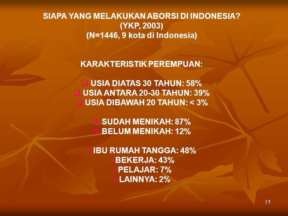 SIAPA YANG MELAKUKAN ABORSI DI INDONESIA (YKP, 2003)