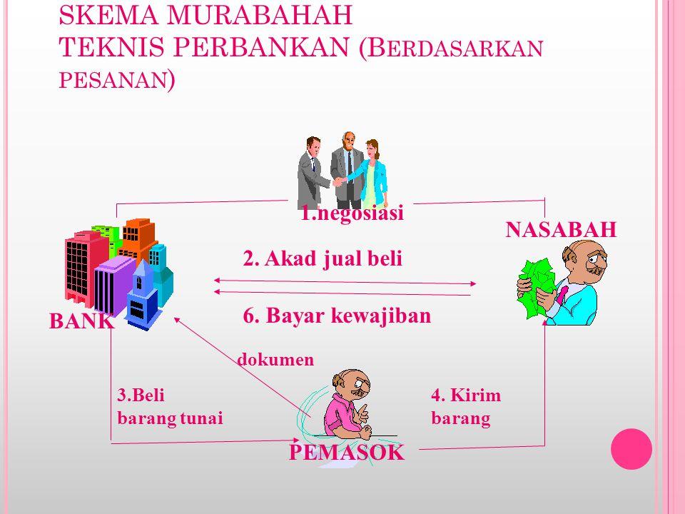 SKEMA MURABAHAH TEKNIS PERBANKAN (Berdasarkan pesanan)