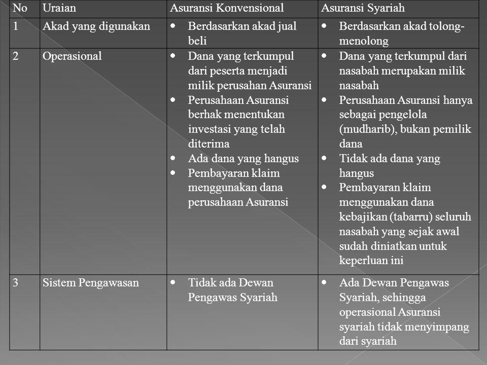 No Uraian. Asuransi Konvensional. Asuransi Syariah. 1. Akad yang digunakan. Berdasarkan akad jual beli.