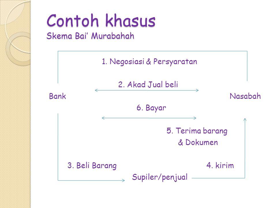 Contoh khasus Skema Bai' Murabahah