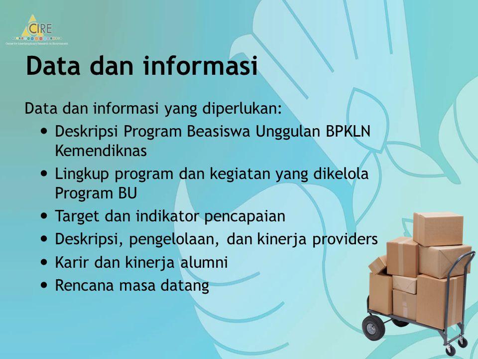 Data dan informasi Data dan informasi yang diperlukan: