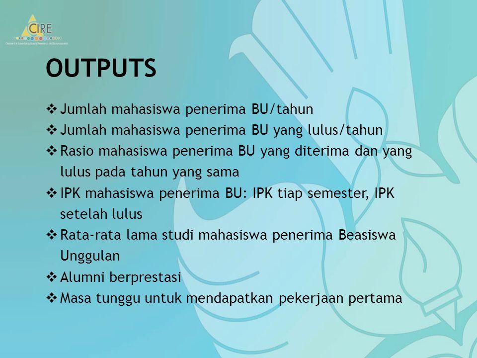 OUTPUTS Jumlah mahasiswa penerima BU/tahun