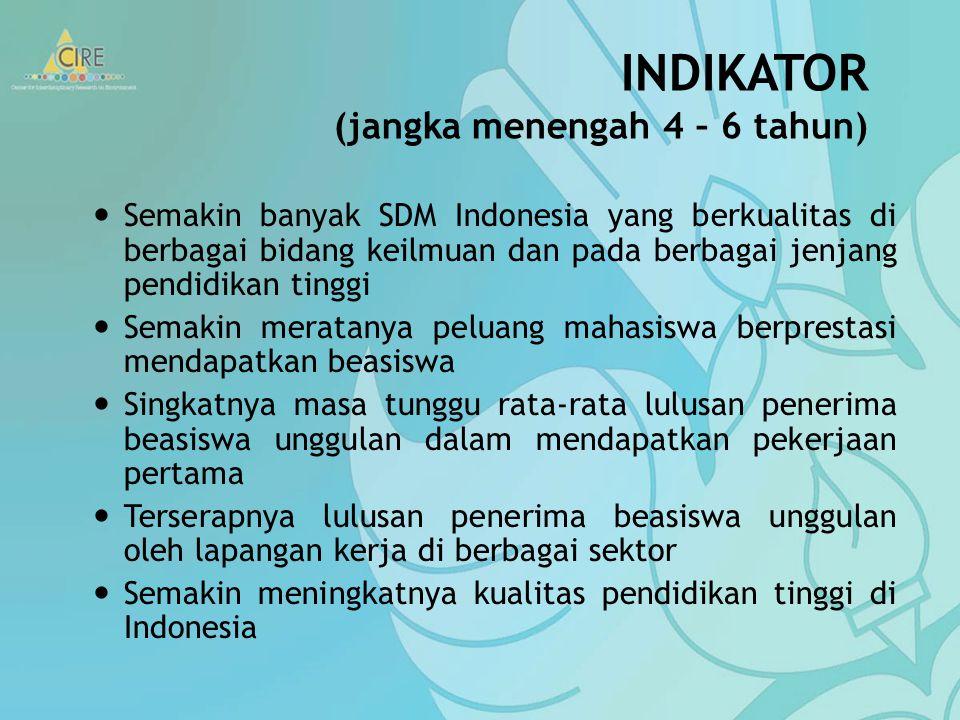 INDIKATOR (jangka menengah 4 – 6 tahun)