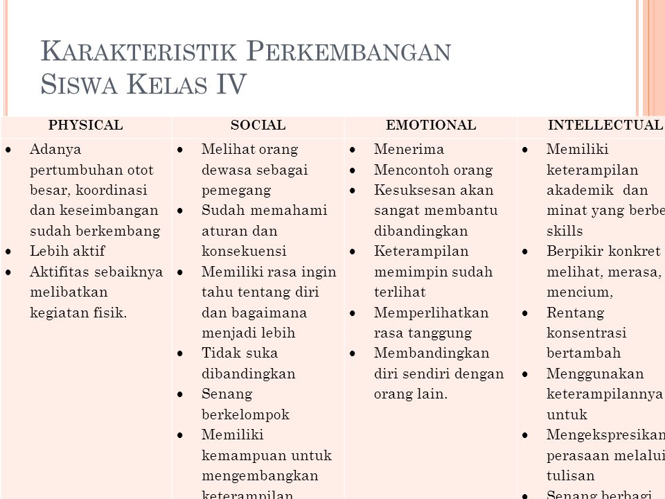 Karakteristik Perkembangan Siswa Kelas IV