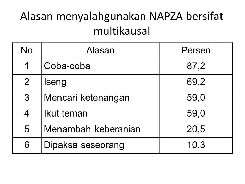 Alasan menyalahgunakan NAPZA bersifat multikausal