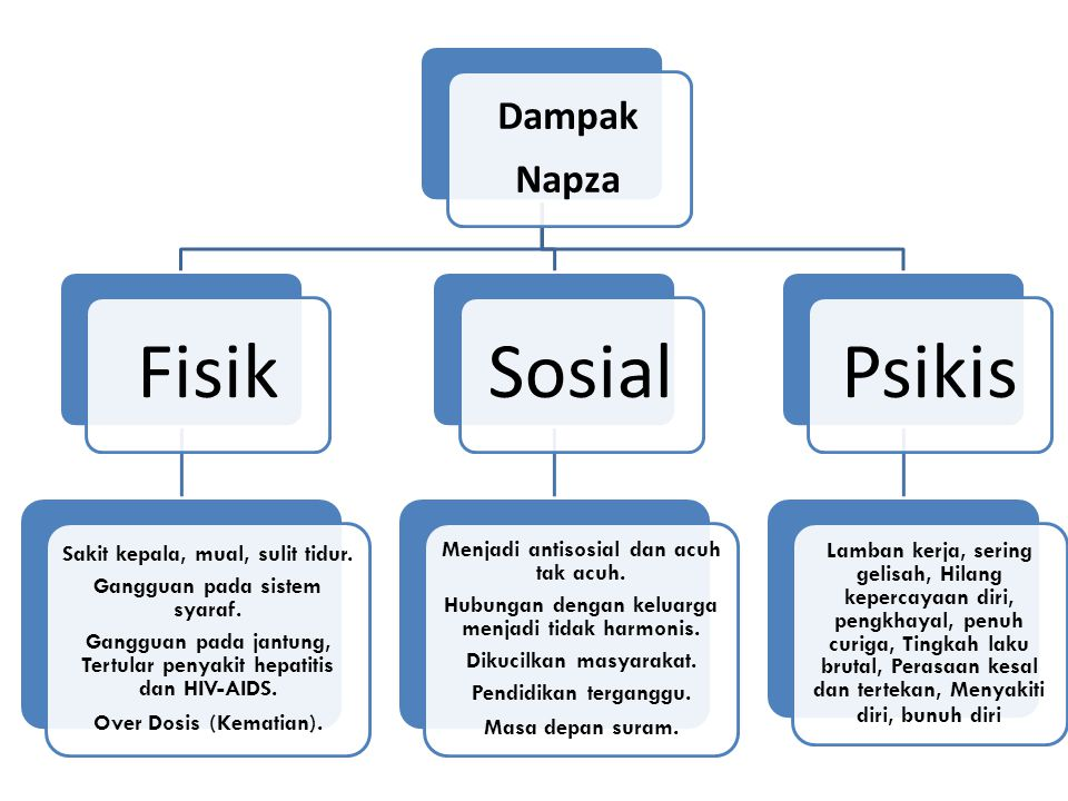 Fisik Sosial Psikis Dampak Napza Sakit kepala, mual, sulit tidur.