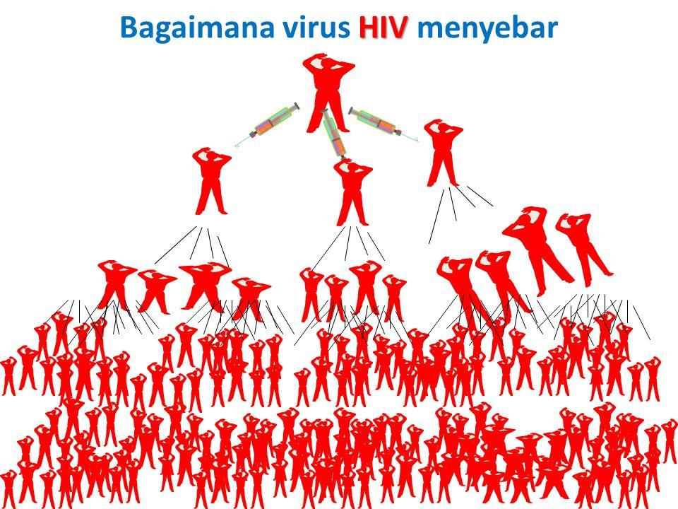 Bagaimana virus HIV menyebar