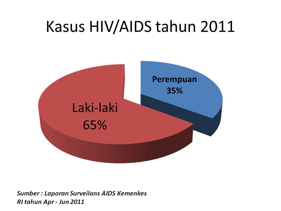 Kasus HIV/AIDS tahun 2011 Sumber : Laporan Surveilans AIDS Kemenkes RI tahun Apr - Jun 2011