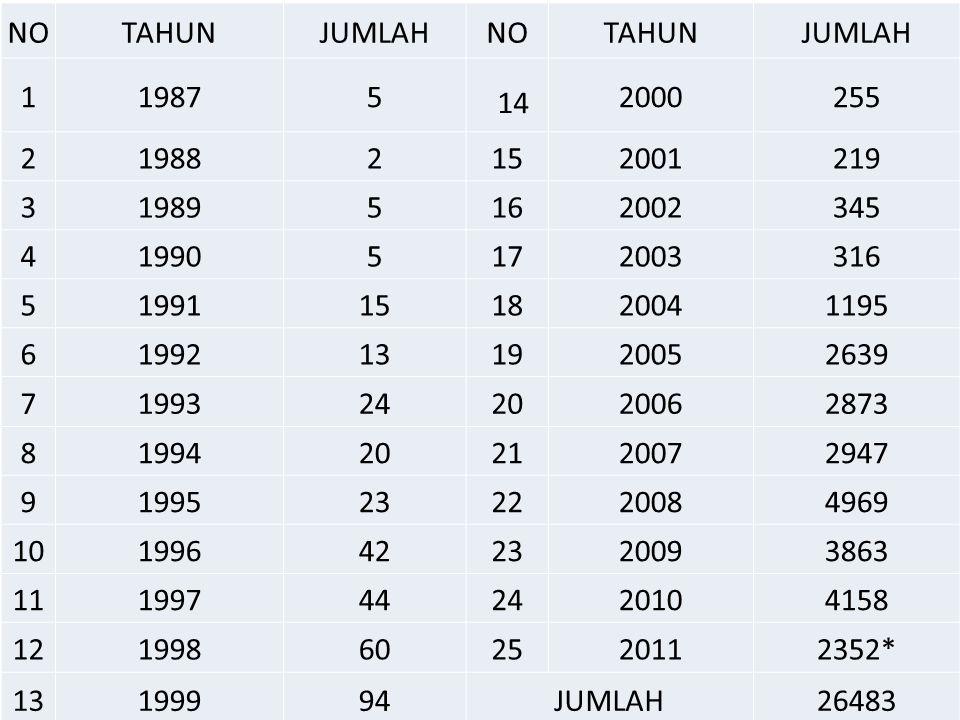 NO TAHUN. JUMLAH. 1. 1987. 5. 14. 2000. 255. 2. 1988. 15. 2001. 219. 3. 1989. 16. 2002.