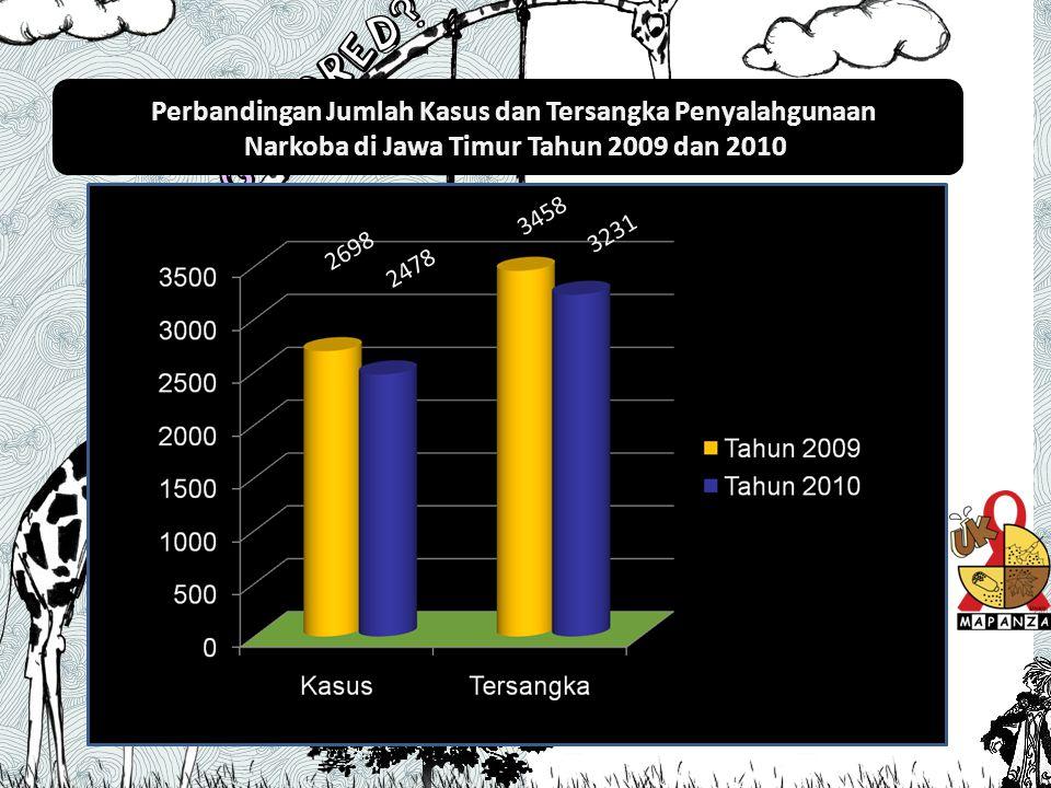 Perbandingan Jumlah Kasus dan Tersangka Penyalahgunaan