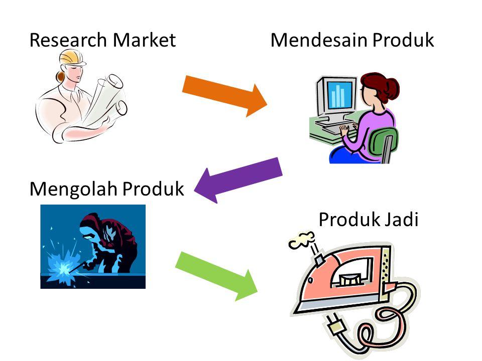 Research Market Mendesain Produk Mengolah Produk Produk Jadi
