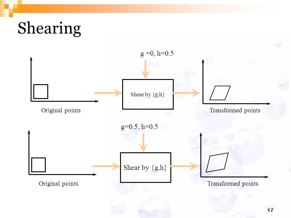 Shearing g =0, h=0.5 g=0.5, h=0.5 Shear by {g,h} Original points