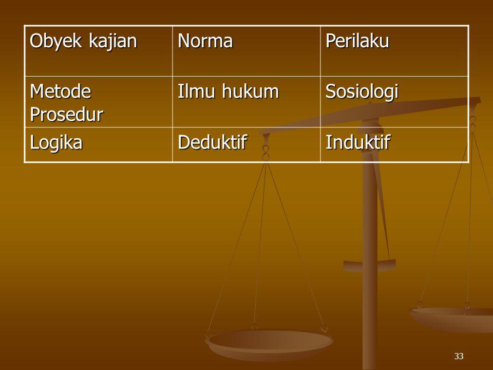 Obyek kajian Norma Perilaku Metode Prosedur Ilmu hukum Sosiologi Logika Deduktif Induktif