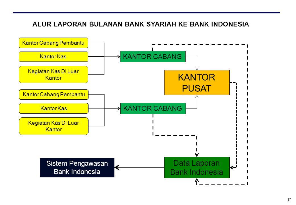KANTOR PUSAT Data Laporan Bank Indonesia