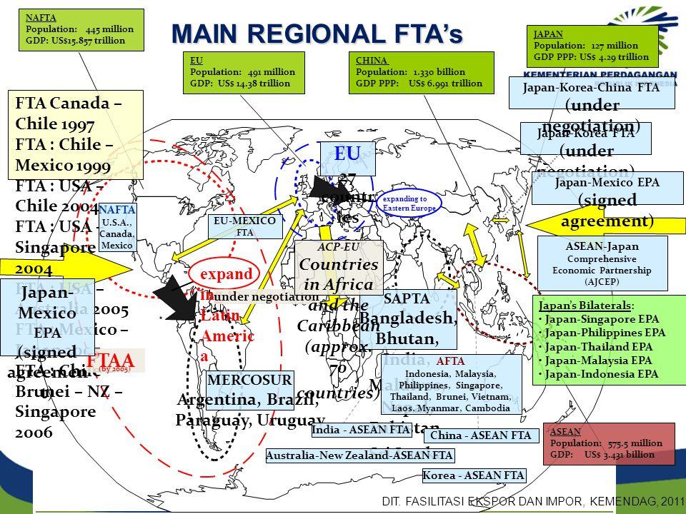 MAIN REGIONAL FTA's EU FTAA (under negotiation)