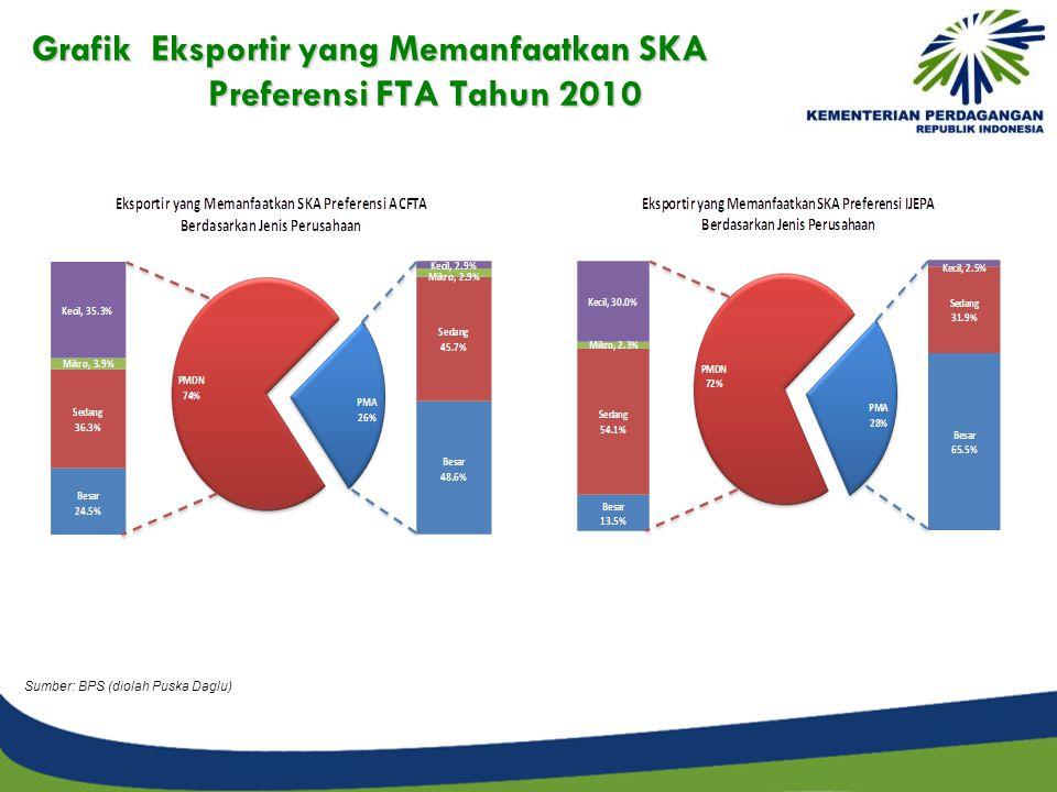 Grafik Eksportir yang Memanfaatkan SKA Preferensi FTA Tahun 2010