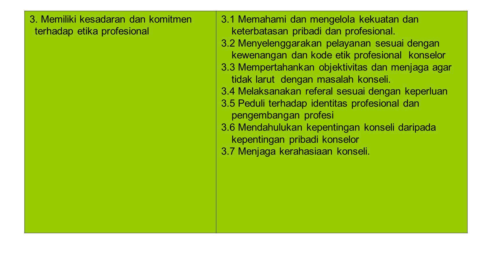 3. Memiliki kesadaran dan komitmen terhadap etika profesional