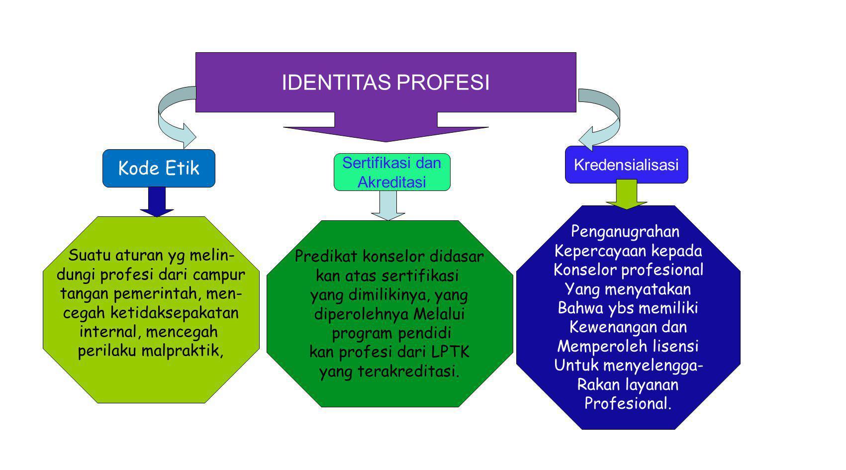 IDENTITAS PROFESI Kode Etik Kredensialisasi Sertifikasi dan Akreditasi