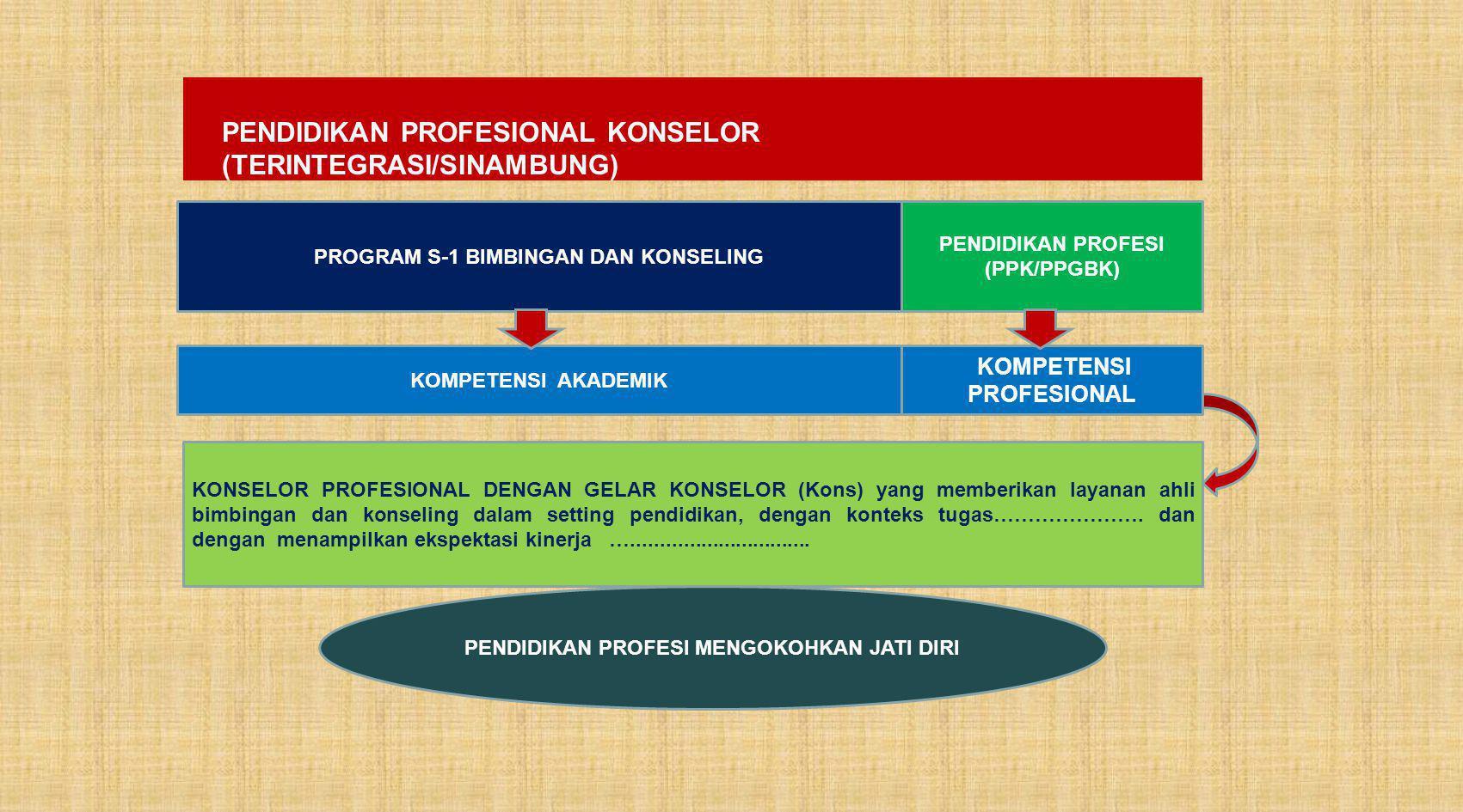 PENDIDIKAN PROFESIONAL KONSELOR (TERINTEGRASI/SINAMBUNG)