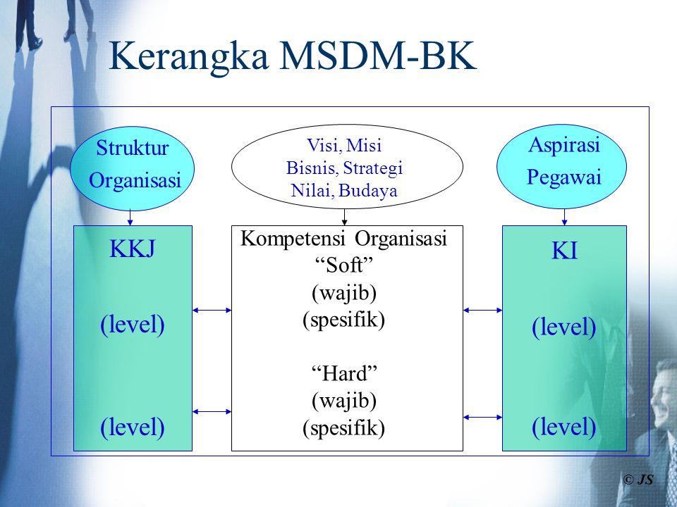 Kompetensi Organisasi