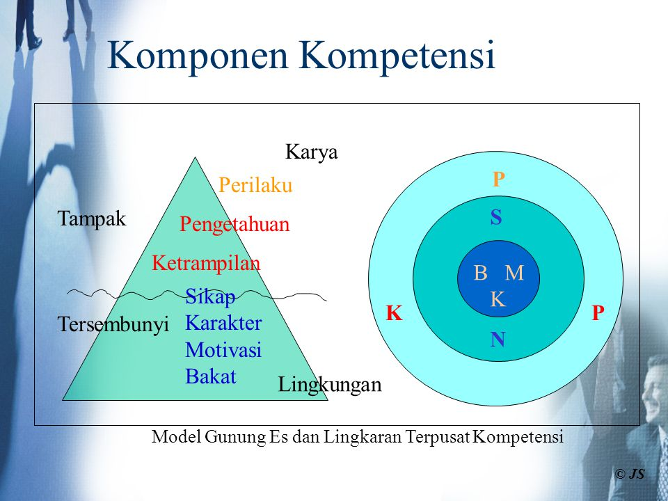 Komponen Kompetensi Karya P Perilaku Tampak S Pengetahuan Ketrampilan