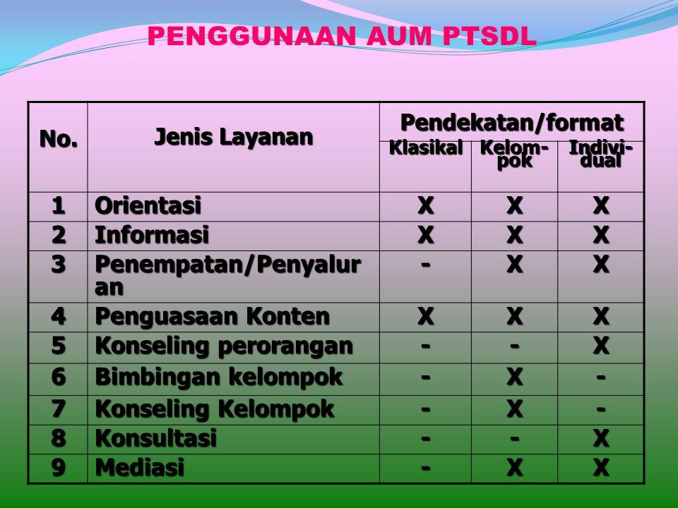 PENGGUNAAN AUM PTSDL 1 Orientasi X 2 Informasi 3 Penempatan/Penyaluran