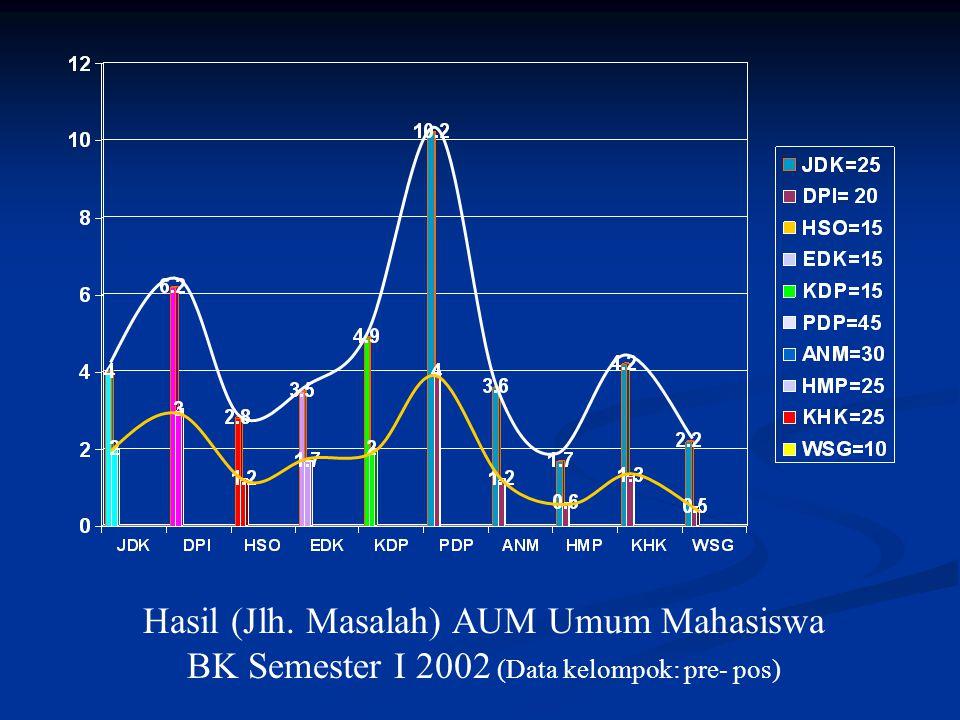 Hasil (Jlh. Masalah) AUM Umum Mahasiswa BK Semester I 2002 (Data kelompok: pre- pos)