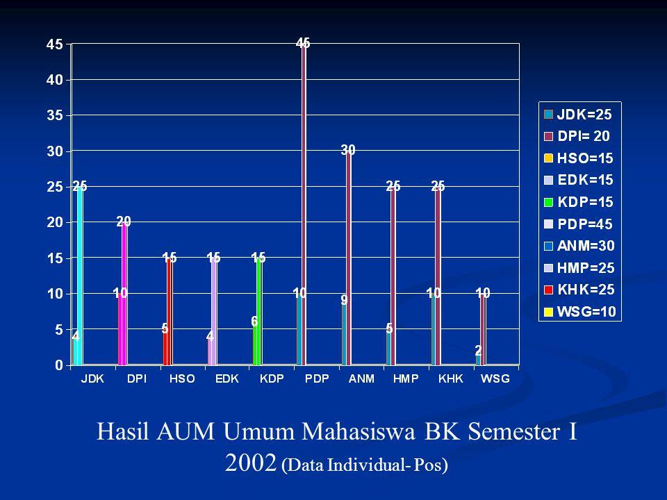 Hasil AUM Umum Mahasiswa BK Semester I 2002 (Data Individual- Pos)
