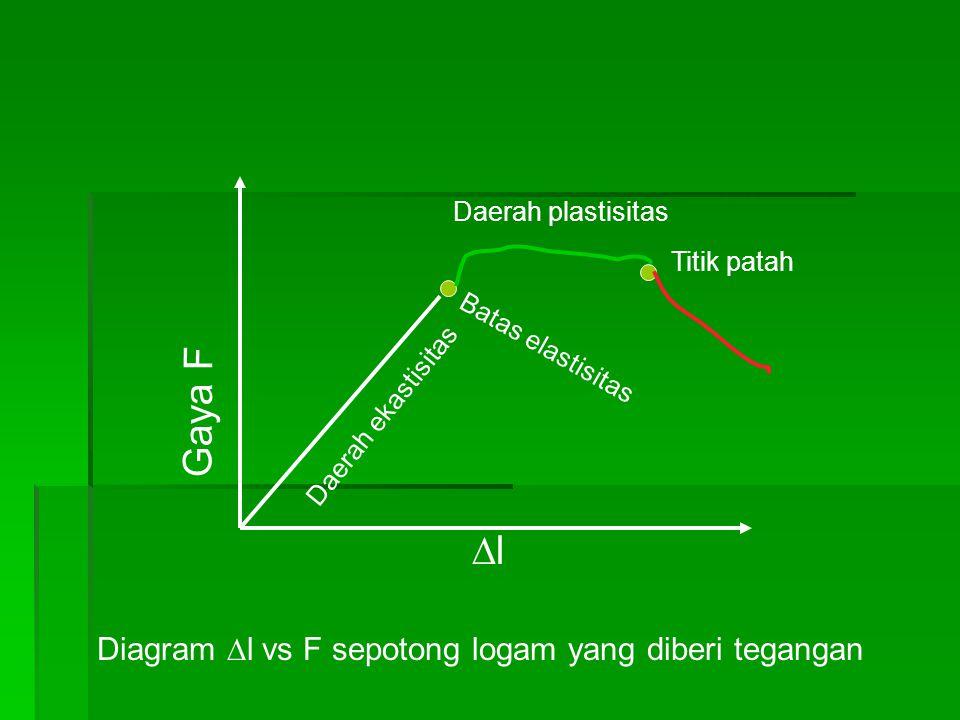 Diagram l vs F sepotong logam yang diberi tegangan