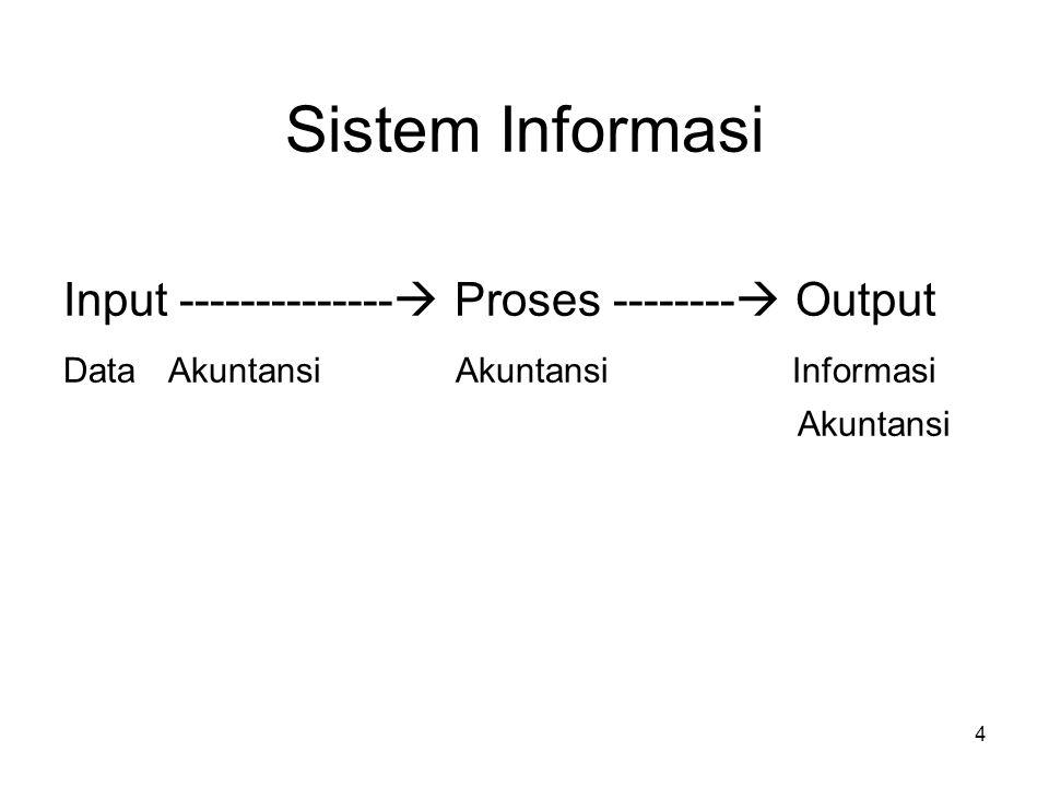 Sistem Informasi Input -------------- Proses -------- Output