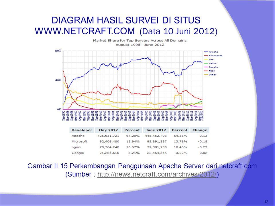 DIAGRAM HASIL SURVEI DI SITUS WWW.NETCRAFT.COM (Data 10 Juni 2012)