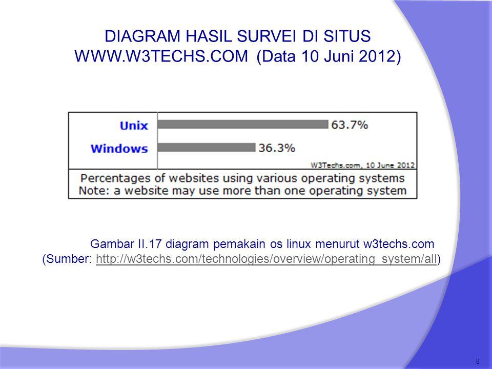 DIAGRAM HASIL SURVEI DI SITUS WWW.W3TECHS.COM (Data 10 Juni 2012)