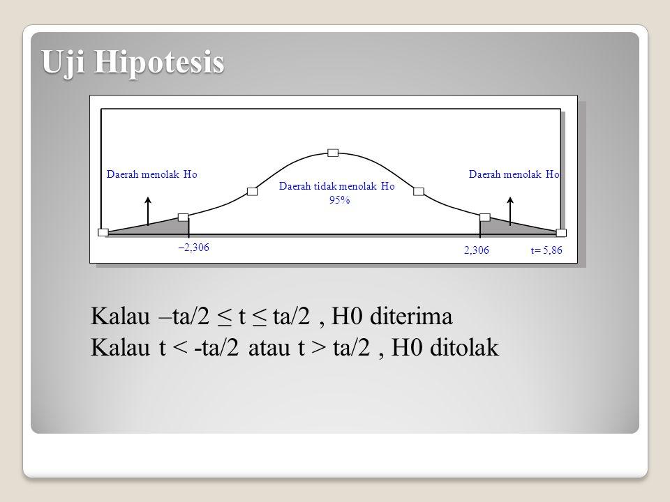 Uji Hipotesis Kalau –ta/2 ≤ t ≤ ta/2 , H0 diterima