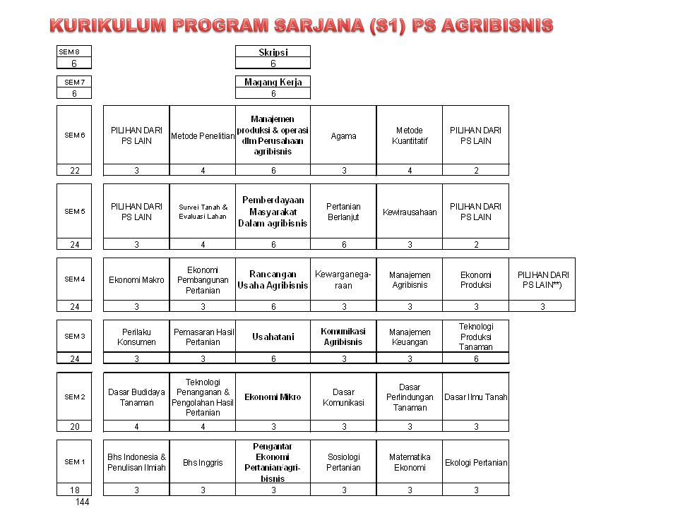 KURIKULUM PROGRAM SARJANA (S1) PS AGRIBISNIS