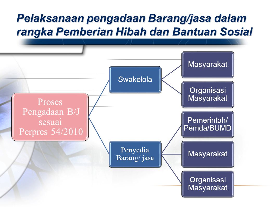 Pelaksanaan pengadaan Barang/jasa dalam rangka Pemberian Hibah dan Bantuan Sosial