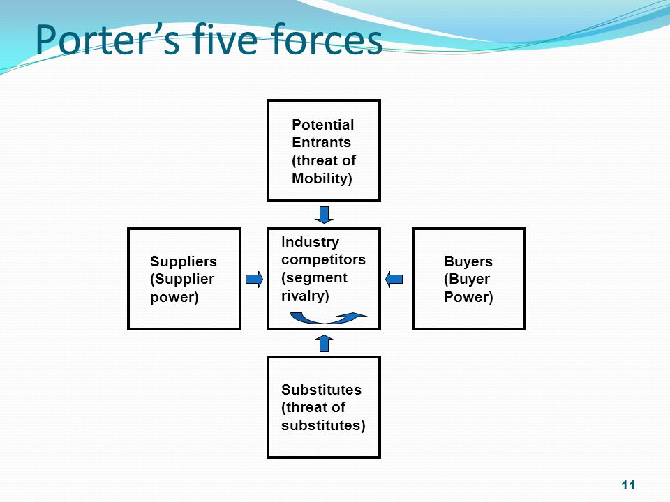 Porter's five forces Potential Entrants (threat of Mobility) Suppliers