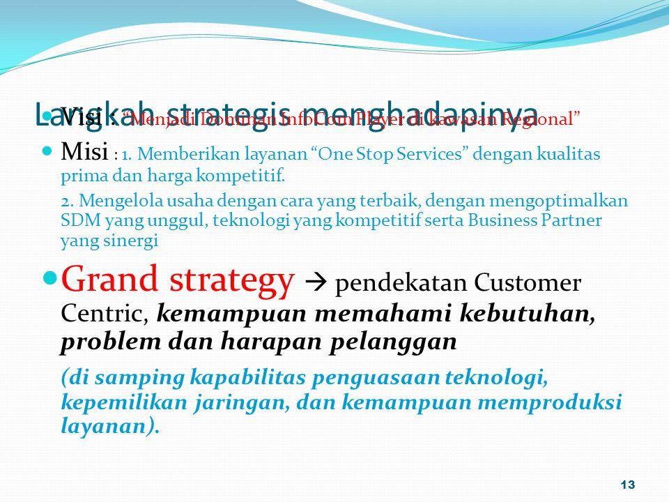 Langkah strategis menghadapinya