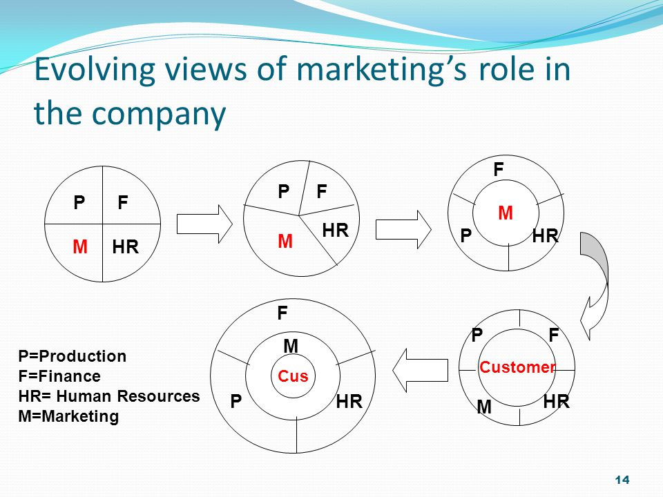 Evolving views of marketing's role in the company